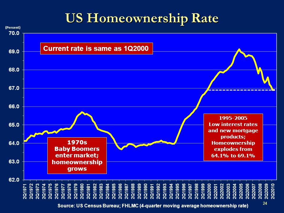 24 US Homeownership Rate Source: US Census Bureau; FHLMC (4-quarter moving average homeownership rate) 1970s Baby Boomers enter market; homeownership grows 1995-2005 Low interest rates and new mortgage products; Homeownership explodes from 64.1% to 69.1% (Percent) Current rate is same as 1Q2000