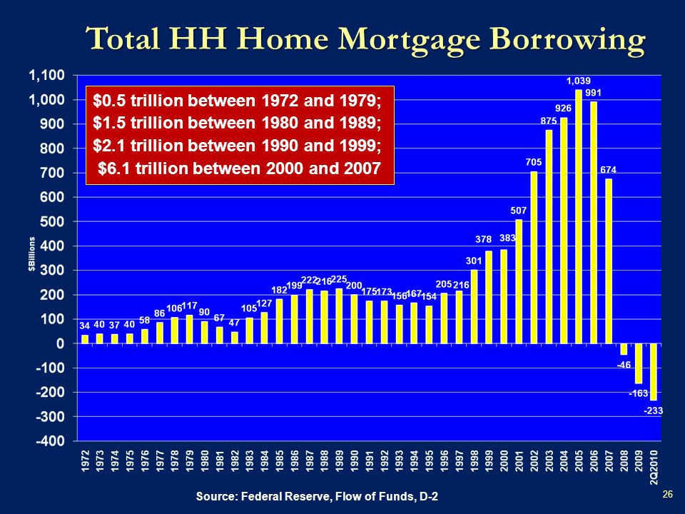 Total HH Home Mortgage Borrowing Source: Federal Reserve, Flow of Funds, D-2 $0.5 trillion between 1972 and 1979; $1.5 trillion between 1980 and 1989; $2.1 trillion between 1990 and 1999; $6.1 trillion between 2000 and 2007 26
