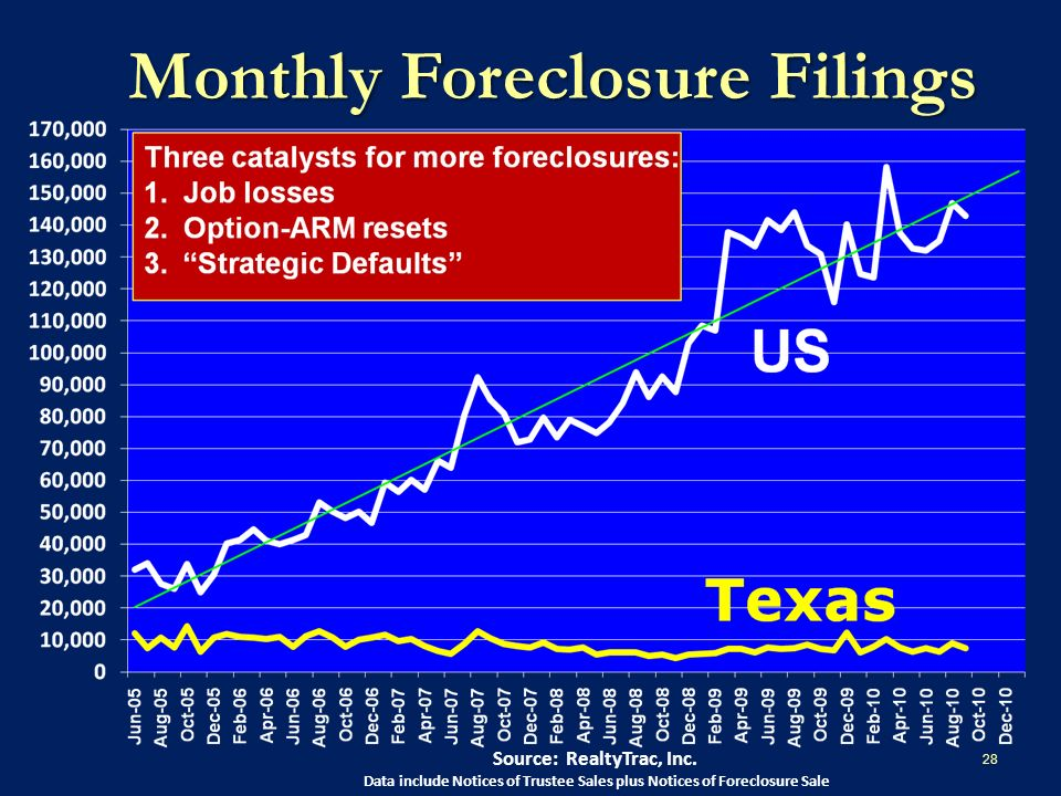 Monthly Foreclosure Filings Source: RealtyTrac, Inc.