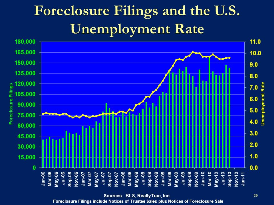 Foreclosure Filings and the U.S. Unemployment Rate 29 Sources: BLS, RealtyTrac, Inc.