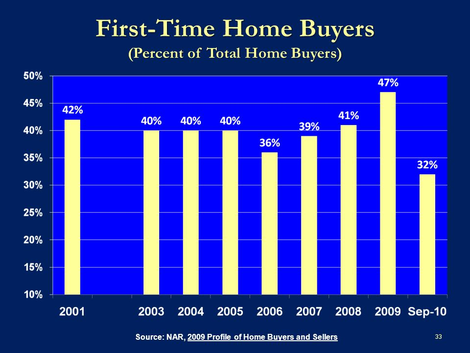 First-Time Home Buyers (Percent of Total Home Buyers) 33 Source: NAR, 2009 Profile of Home Buyers and Sellers