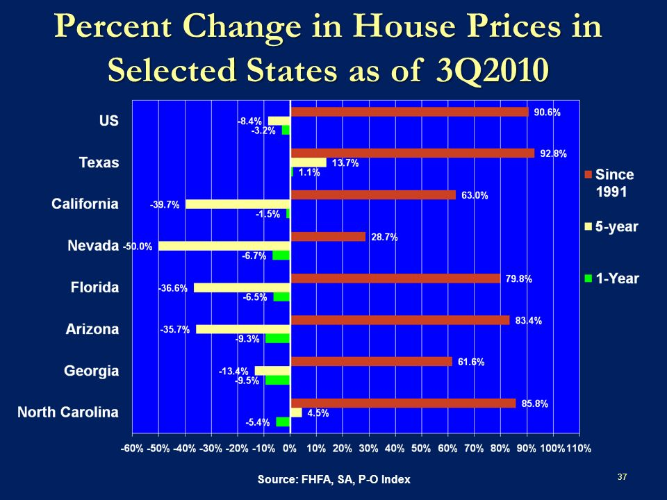 Percent Change in House Prices in Selected States as of 3Q2010 37 Source: FHFA, SA, P-O Index