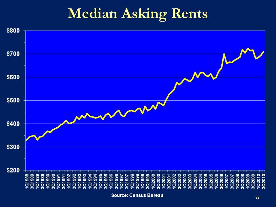 Median Asking Rents 38 Source: Census Bureau