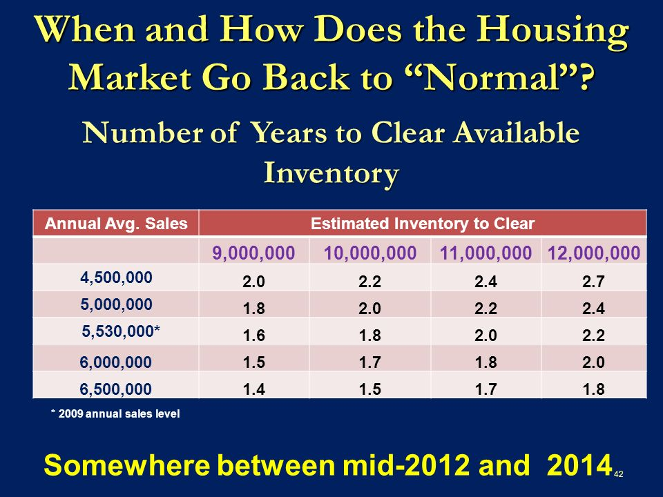 Number of Years to Clear Available Inventory Annual Avg.
