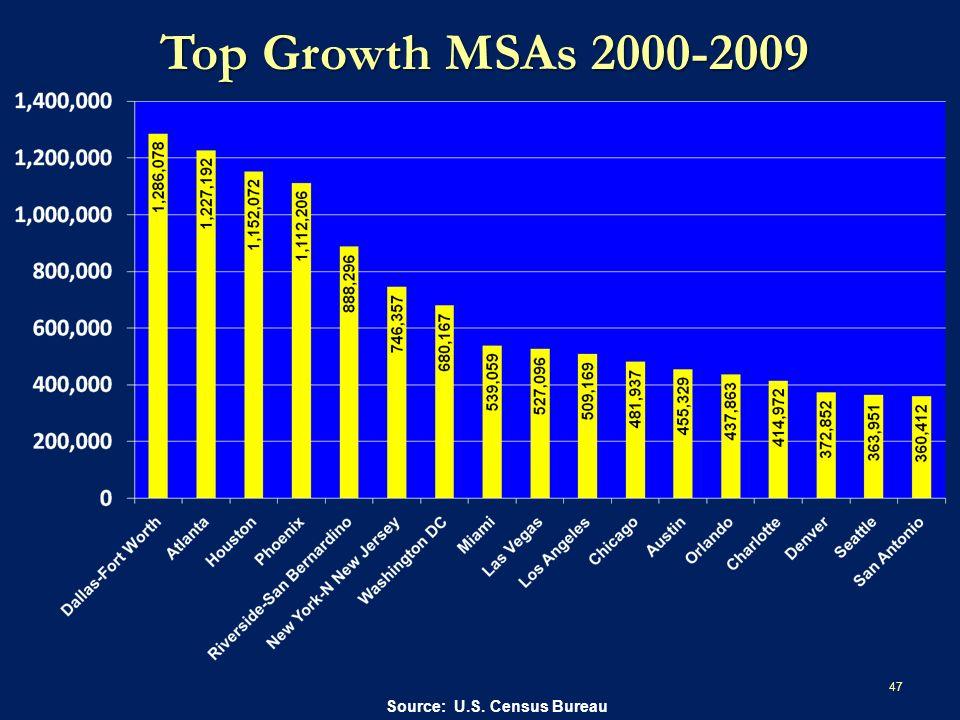 Top Growth MSAs 2000-2009 47 Source: U.S. Census Bureau