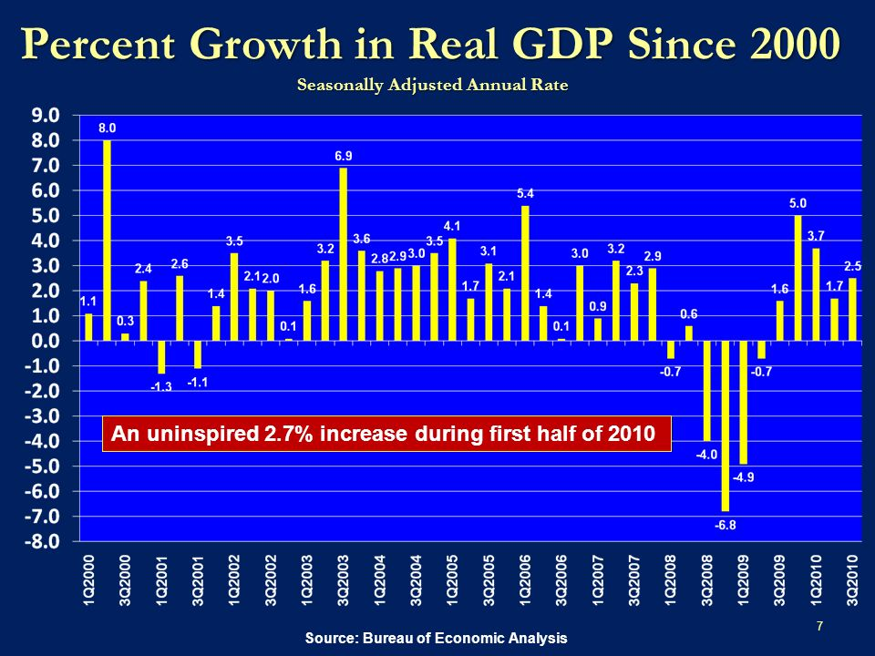 Percent Growth in Real GDP Since 2000 Seasonally Adjusted Annual Rate 7 Source: Bureau of Economic Analysis An uninspired 2.7% increase during first half of 2010