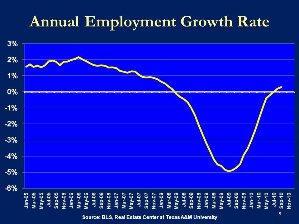 Change in Monthly Employment Source: BLS, SAAR Thousands of Jobs