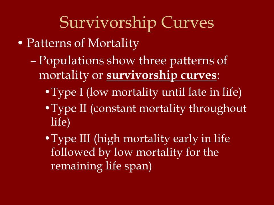 Survivorship Curves Patterns of Mortality –Populations show three patterns of mortality or survivorship curves : Type I (low mortality until late in l