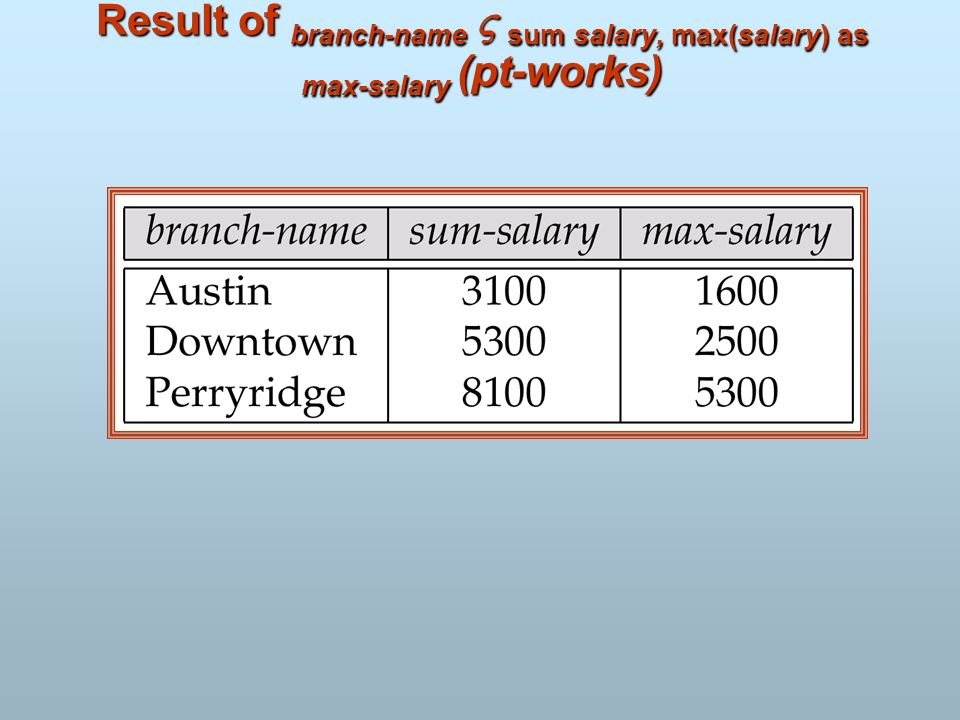 Result of branch-name sum salary, max(salary) as max-salary (pt-works)