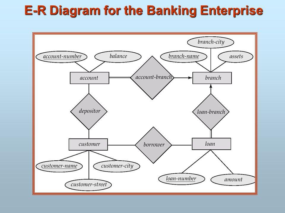 E-R Diagram for the Banking Enterprise