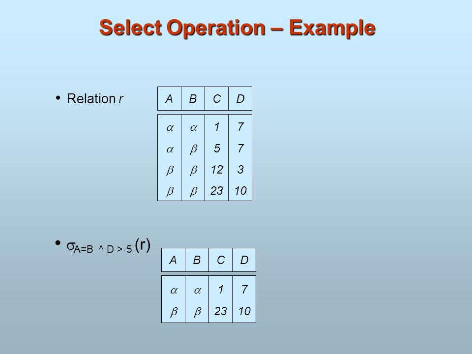 Select Operation – Example Relation r ABCD 1 5 12 23 7 3 10 A=B ^ D > 5 (r) ABCD 1 23 7 10