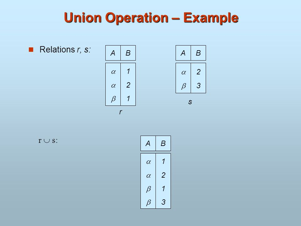Union Operation – Example Relations r, s: r s: AB 121121 AB 2323 r s AB 12131213