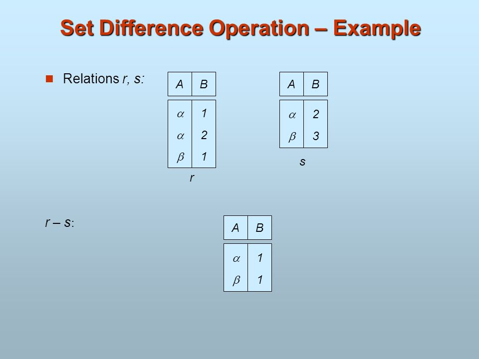 Set Difference Operation – Example Relations r, s: r – s : AB 121121 AB 2323 r s AB 1111