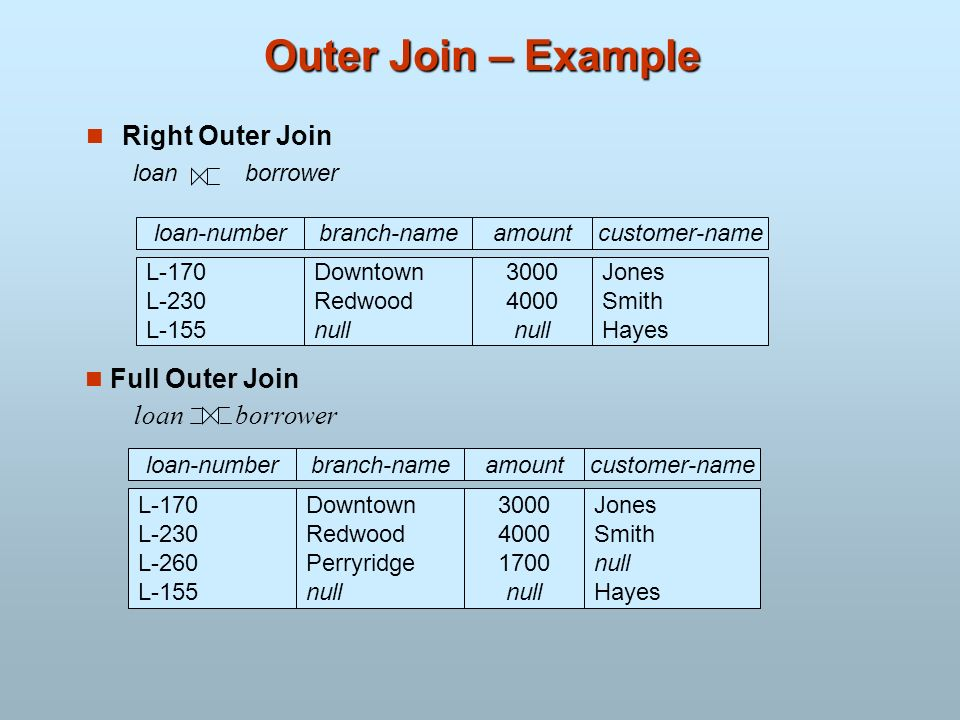 Outer Join – Example Right Outer Join loan borrower loan-numberamount L-170 L-230 L-155 3000 4000 null customer-name Jones Smith Hayes loan-numberamou