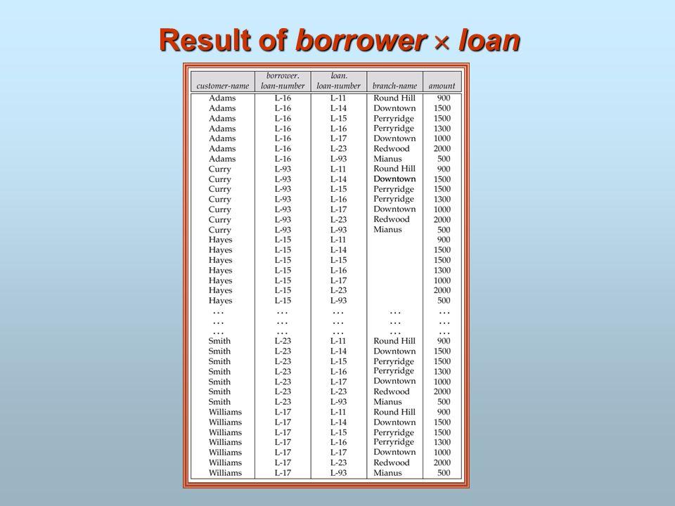 Result of borrower loan