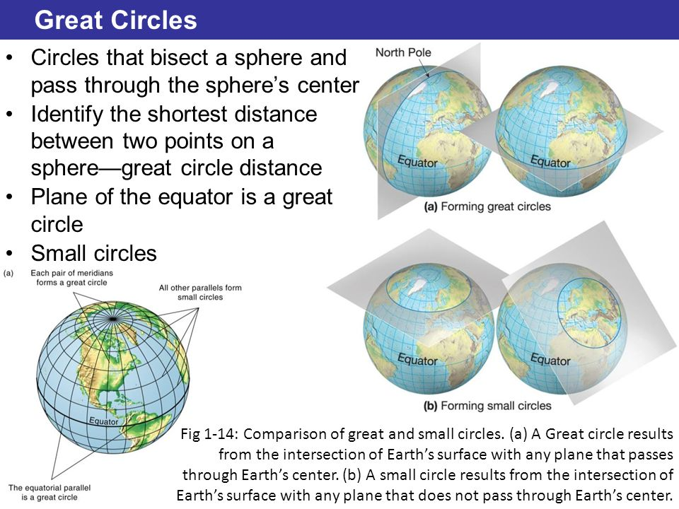 © 2014 Pearson Education, Inc. Great Circles Circles that bisect a sphere and pass through the spheres center Identify the shortest distance between t