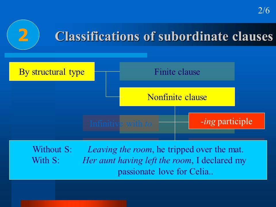 Classifications of subordinate clauses 2 2/6 By structural type Finite clause Nonfinite clause Infinitive with to Infinitive without to-ed participle