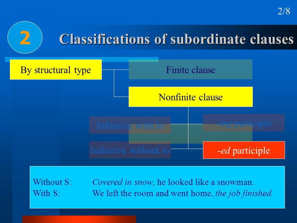 Classifications of subordinate clauses 2 2/8 By structural type Finite clause Nonfinite clause Infinitive with to Infinitive without to -ed participle