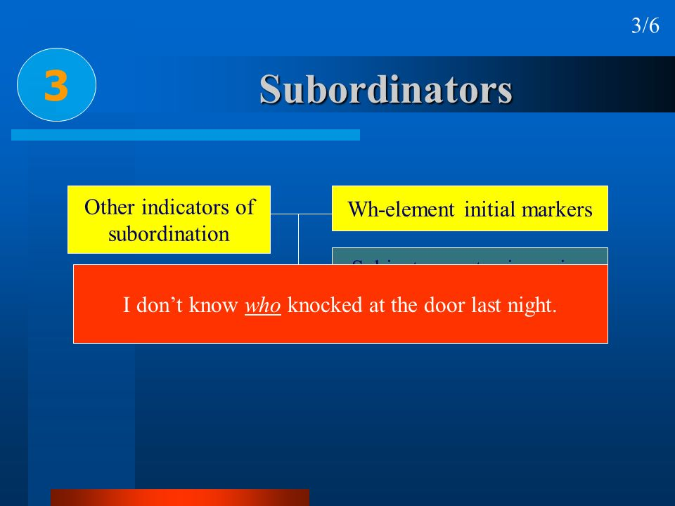 Subordinators 3 3/6 Other indicators of subordination Wh-element initial markers Subject-operator inversion No marker I dont know who knocked at the d