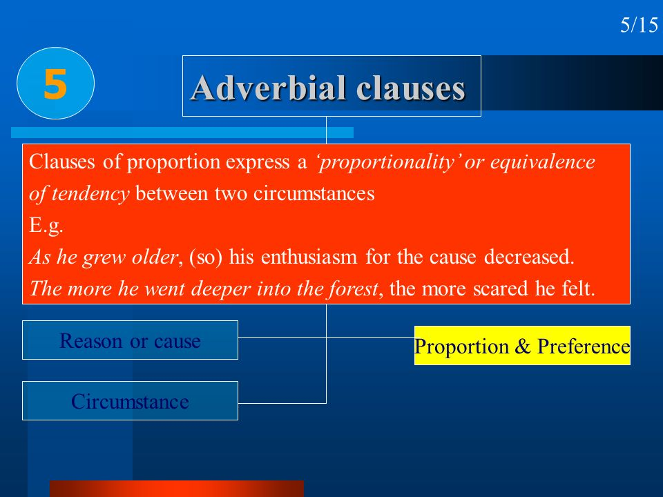 Adverbial clauses 5 5/15 Time Place Condition & concession Reason or cause Circumstance Purpose Result Manner & Comparison Proportion & Preference Cla