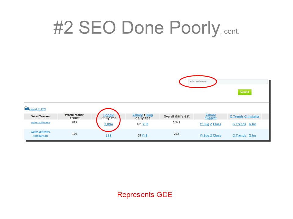 #2 SEO Done Poorly, cont. Represents GDE