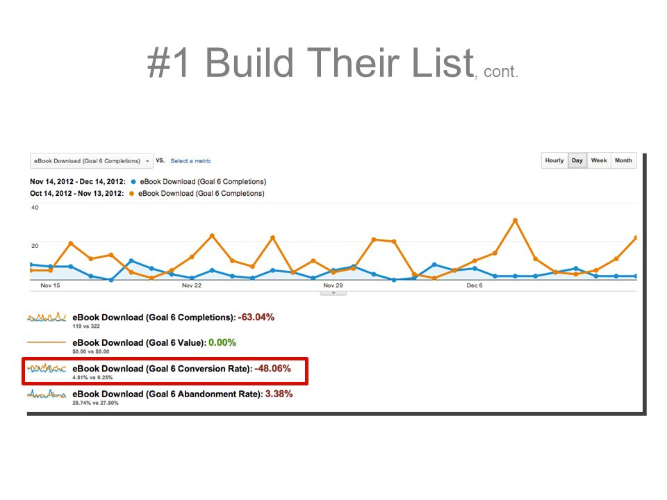 #1 Build Their List, cont.