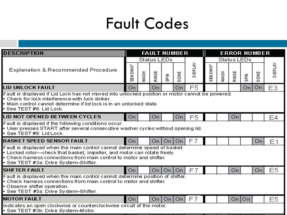 Fault Codes Questions or comments? Please e-mail richard.kuemin@marcone.com