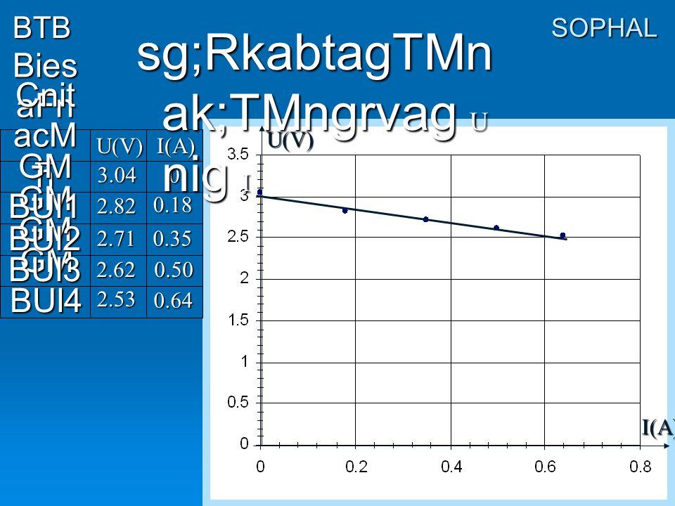 I(A) SOPHAL c,ab;GUmc MeBaHCnit a Bies aFn _ GM BUl 4 Cnit acM h GM BUl 3 GM BUl 2 GM BUl 1 U(V) 0.18 0.35 0.50 0.64 3.04 2.82 2.71 2.62 2.53 0 BTB