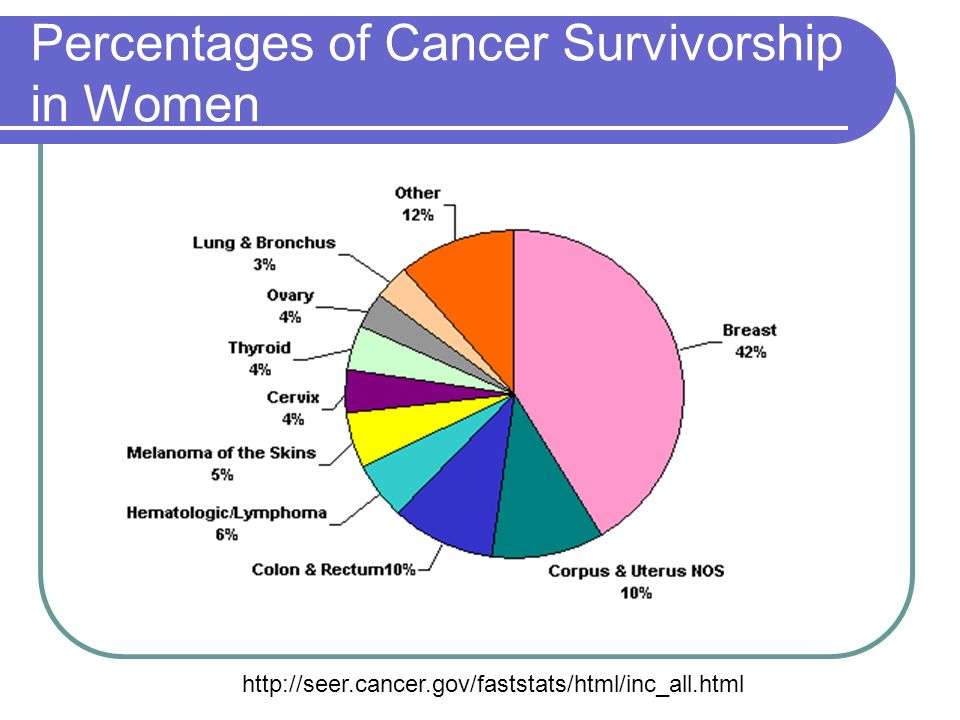 Percentages of Cancer Survivorship in Women