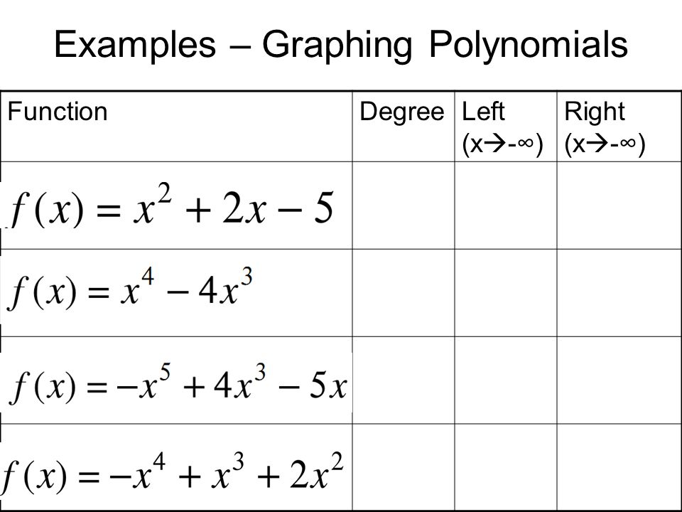 Examples – Graphing Polynomials FunctionDegreeLeft (x -) Right (x -)