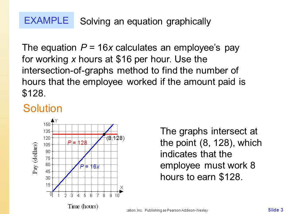 Slide 3 Copyright © 2009 Pearson Education, Inc. Publishing as Pearson Addison-Wesley EXAMPLE Solution Solving an equation graphically The equation P