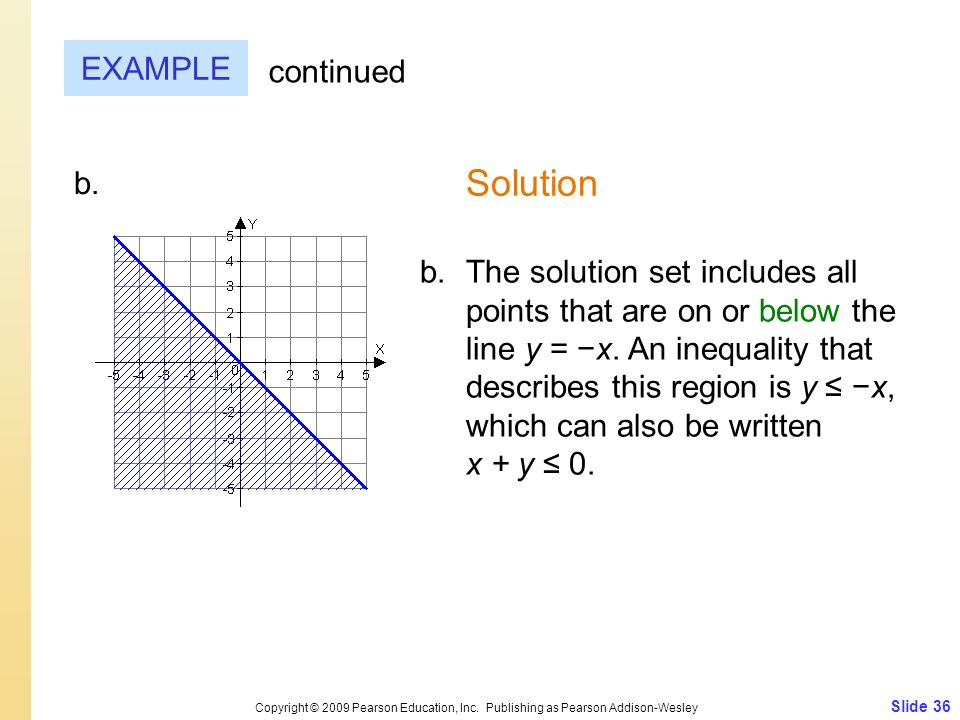 Slide 36 Copyright © 2009 Pearson Education, Inc. Publishing as Pearson Addison-Wesley EXAMPLE Solution continued The solution set includes all points