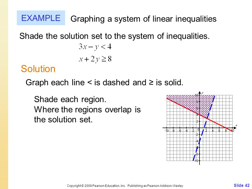 Slide 42 Copyright © 2009 Pearson Education, Inc. Publishing as Pearson Addison-Wesley EXAMPLE Solution Graphing a system of linear inequalities Shade
