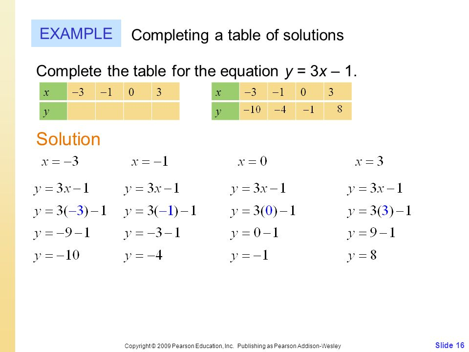 Slide 16 Copyright © 2009 Pearson Education, Inc. Publishing as Pearson Addison-Wesley EXAMPLE Completing a table of solutions Complete the table for
