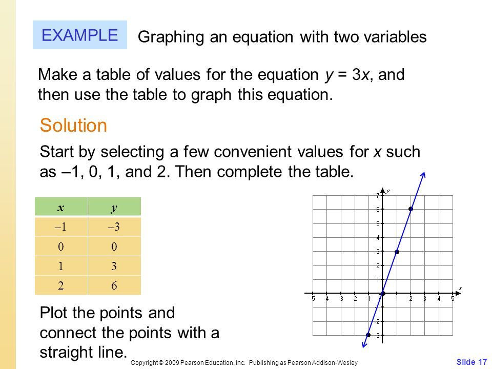 Slide 17 Copyright © 2009 Pearson Education, Inc. Publishing as Pearson Addison-Wesley EXAMPLE Graphing an equation with two variables Make a table of