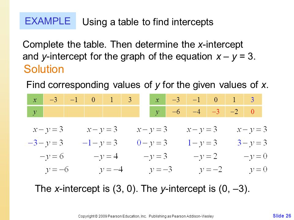 Slide 26 Copyright © 2009 Pearson Education, Inc. Publishing as Pearson Addison-Wesley EXAMPLE Using a table to find intercepts Complete the table. Th