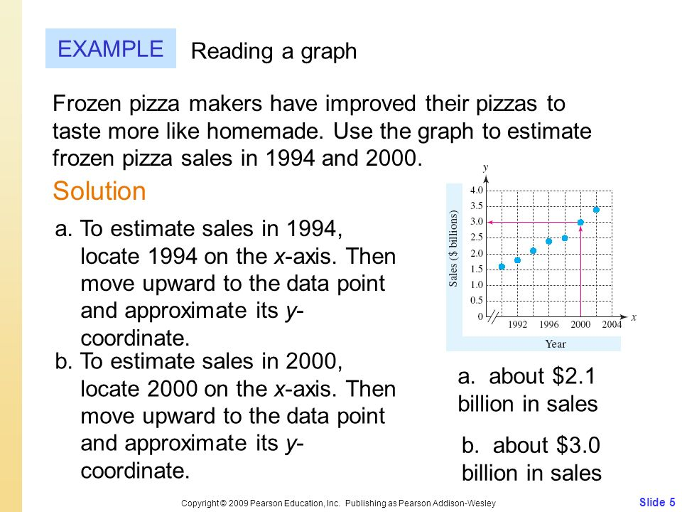 Slide 5 Copyright © 2009 Pearson Education, Inc. Publishing as Pearson Addison-Wesley EXAMPLE Reading a graph Frozen pizza makers have improved their