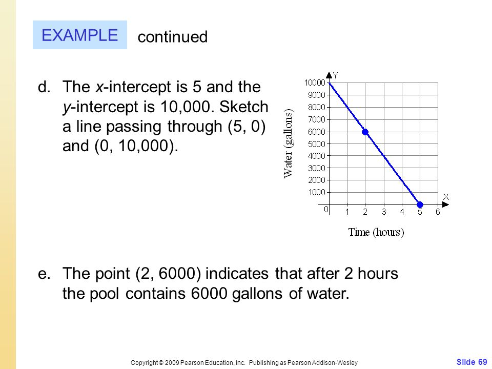 Slide 69 Copyright © 2009 Pearson Education, Inc. Publishing as Pearson Addison-Wesley EXAMPLE continued d.The x-intercept is 5 and the y-intercept is