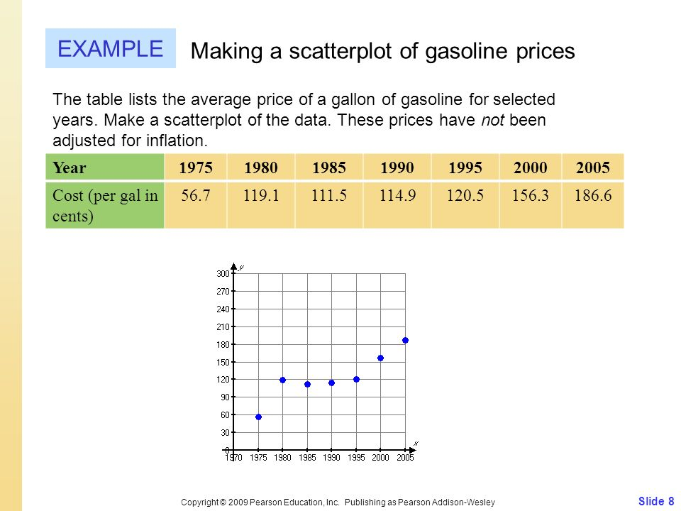 Slide 8 Copyright © 2009 Pearson Education, Inc. Publishing as Pearson Addison-Wesley EXAMPLE Making a scatterplot of gasoline prices The table lists