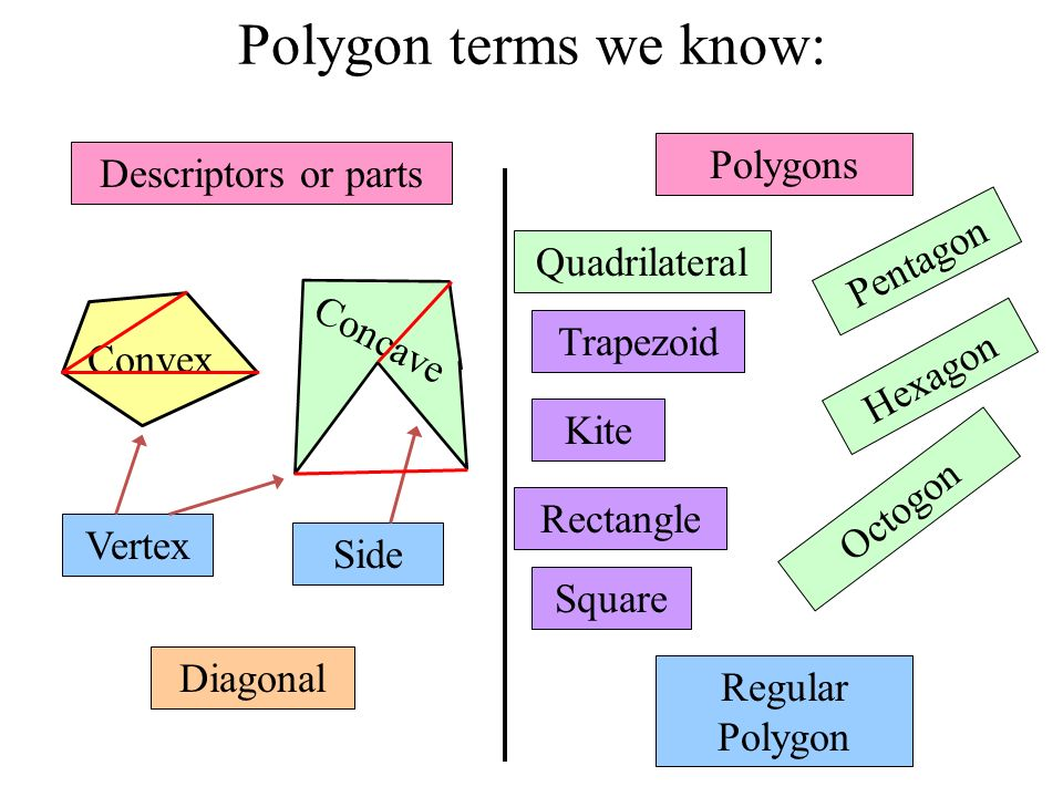Polygon terms we know: Kite Trapezoid Polygons Quadrilateral Rectangle Square Concave Convex Side Vertex Diagonal Regular Polygon Descriptors or parts