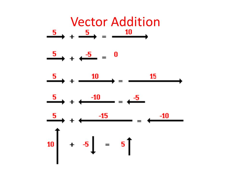 Vectors can even be added if they are not in the same or opposite directions.