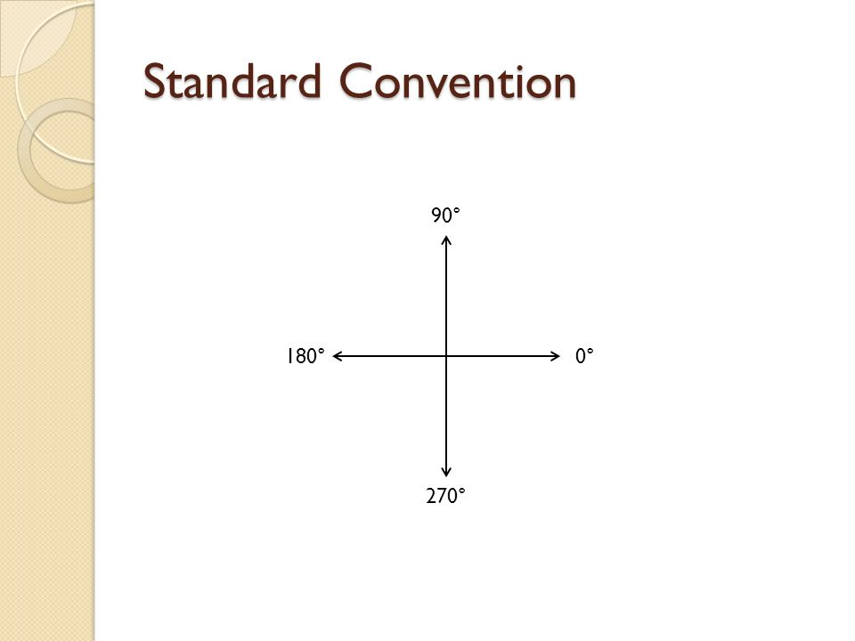 Standard Convention 90° 0° 270° 180°