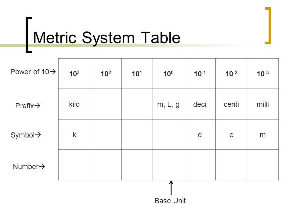 Metric System Table 10 3 10 2 10 1 10 0 10 -1 10 -2 10 -3 kilom, L, gdecicentimilli kdcm Number Prefix Symbol Power of 10 Base Unit