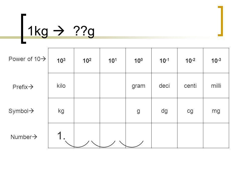 1kg ??g 10 3 10 2 10 1 10 0 10 -1 10 -2 10 -3 kilogramdecicentimilli kggdgcgmg 1.000 Number Prefix Symbol Power of 10