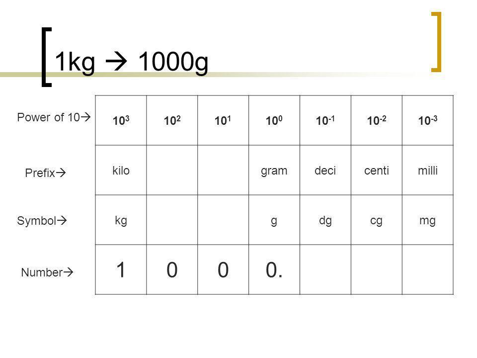 1kg 1000g 10 3 10 2 10 1 10 0 10 -1 10 -2 10 -3 kilogramdecicentimilli kggdgcgmg 1000. Number Prefix Symbol Power of 10