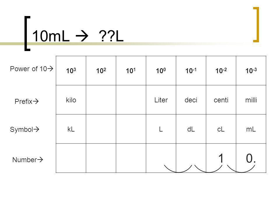 10mL ??L 10 3 10 2 10 1 10 0 10 -1 10 -2 10 -3 kiloLiterdecicentimilli kLLdLcLmL 00010. Number Prefix Symbol Power of 10