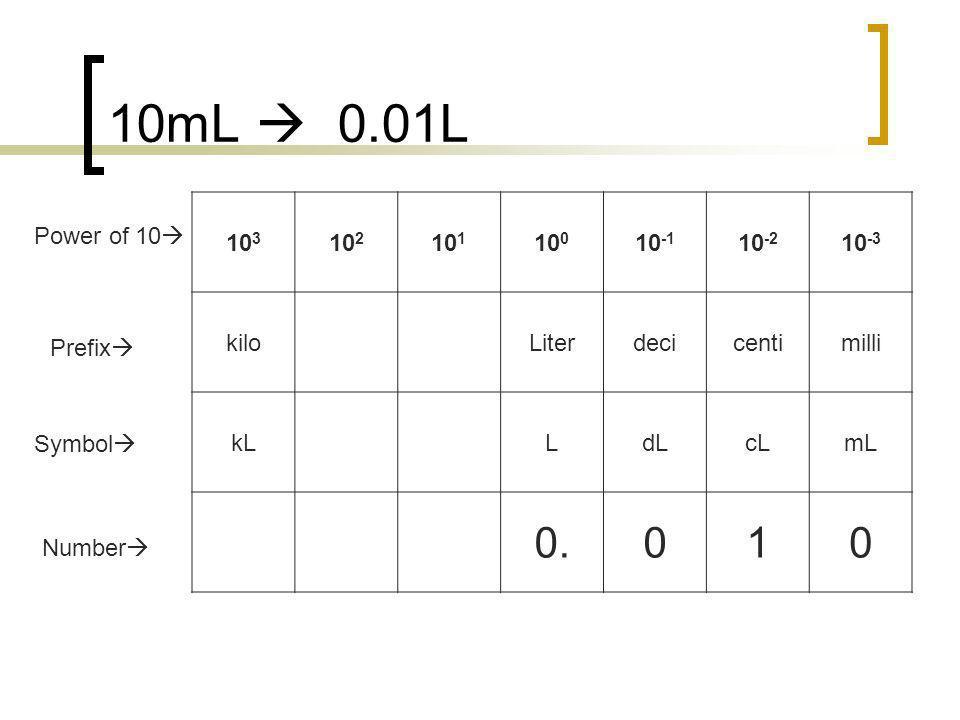 10mL 0.01L 10 3 10 2 10 1 10 0 10 -1 10 -2 10 -3 kiloLiterdecicentimilli kLLdLcLmL 0.010 Number Prefix Symbol Power of 10