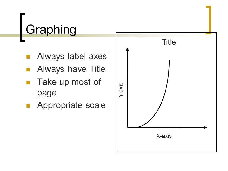 Graphing Always label axes Always have Title Take up most of page Appropriate scale X-axis Y-axis Title