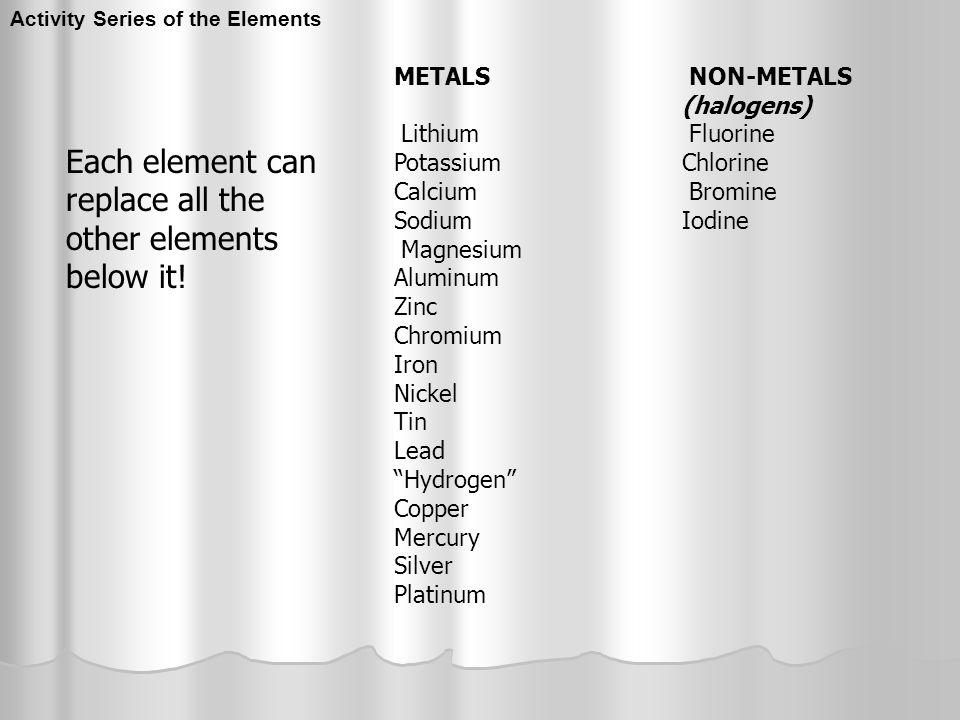 Activity Series of the Elements METALS NON-METALS (halogens) Lithium Fluorine Potassium Chlorine Calcium Bromine Sodium Iodine Magnesium Aluminum Zinc