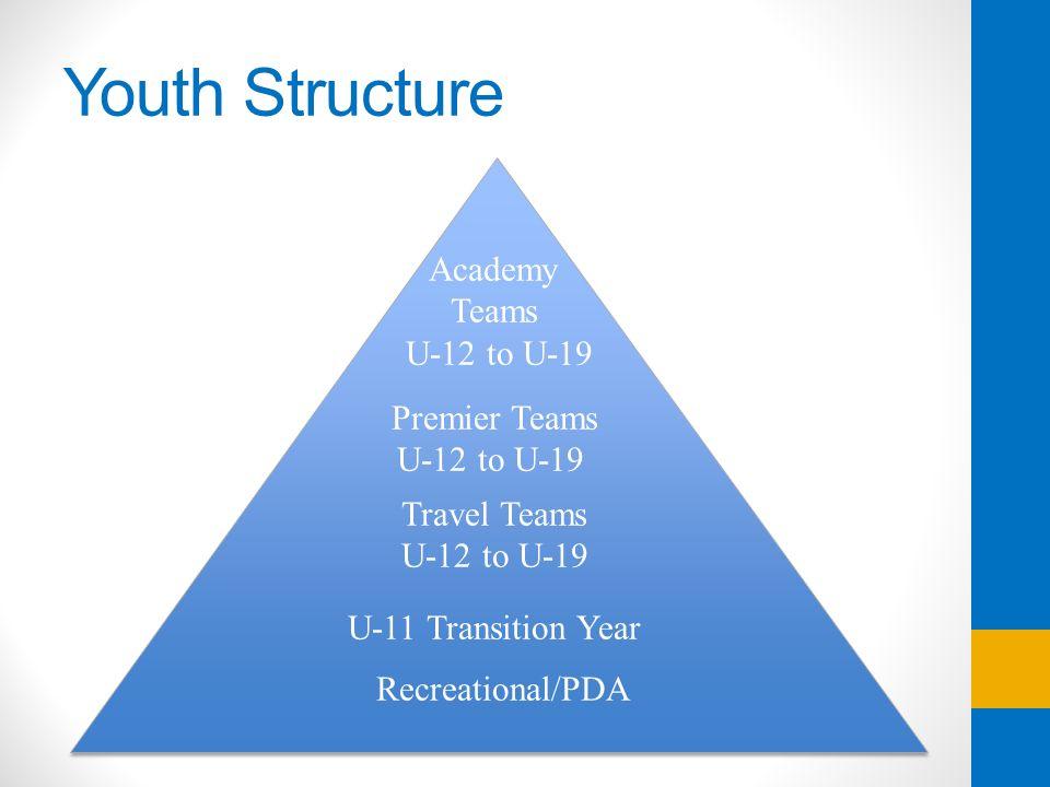 Youth Structure Recreational/PDA Travel Teams U-12 to U-19 U-11 Transition Year Premier Teams U-12 to U-19 Academy Teams U-12 to U-19